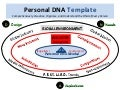 Personal DNA Template: The 1-Page Diagram That Explains Why People Succeed or Fail