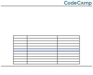 【CodeCamp】PHP教科書サンプル