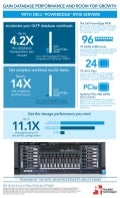 Dell PowerEdge R930: A robust solution for modern enterprise - Infographic