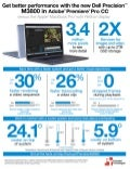 New Dell Precision M3800 mobile workstation vs. Apple MacBook Pro with Retina display  - Infographic