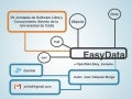 EasyData: OpenData and easy access
