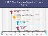 Rbec country offices  gender survey...