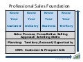 Revenue ramp-up-sales-foundation-chart2-michael-godfrey-andrews-0213