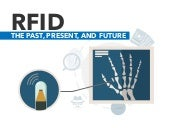 RFID: Past, Present, and Future