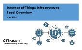Tracxn - Internet of Things Infrastructure Startup Landscape