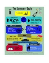 Science of Goals Infographic