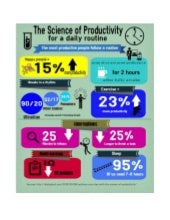 Science of Productivity Infographic