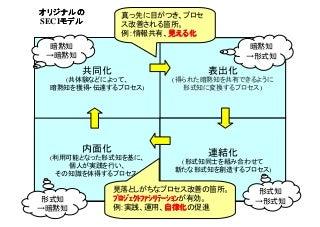 SECIモデルの具体例(Scrum・チケット駆動開発など)