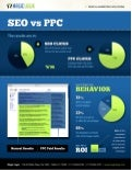 SEO vs. PPC Info-Graphic