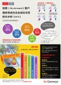 Service on-demand Infographic - Simplified Chinese