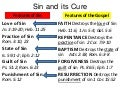 Sin And Its Cure