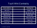 Social Network Analysis of TikiWiki - Wiki vs. Mailing List