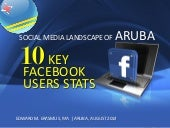 Social Media Landscape of Aruba - 10 Key Facebook Users Stats