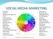 social media marketing wom
