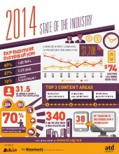Infographic: 2014 State of the Industry by ATD