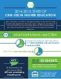 The State of CRM in Higher Education