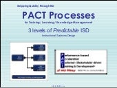 The Pact Processes - Overview