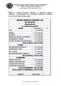 Analisis De Porcientos Integrales Del Estado De Resultados