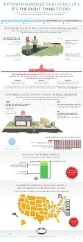 Infographic: Extending Middle-Class Tax Cuts
