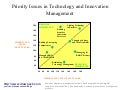 Technology and innovation management diagram
