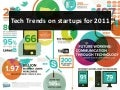 Tech trends on startups for 2011
