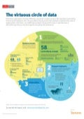 Infographic: The virtuous circle of data