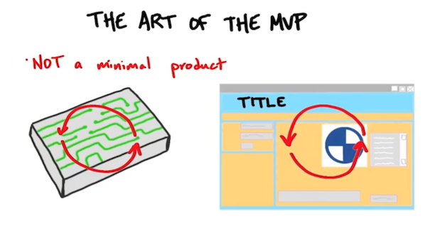 The Art of the MVP. 2 Minutes to See Why