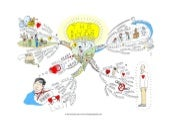 The buzz beyond words Mind Map