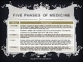 The Five Phases Of Medicine - Andy Blumenthal