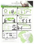 The Human Project Infographic - Zeno Group