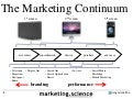 The Marketing Continuum by Augustine Fou 2014