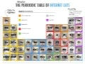The PURRiodic Table of Internet Famous Cats