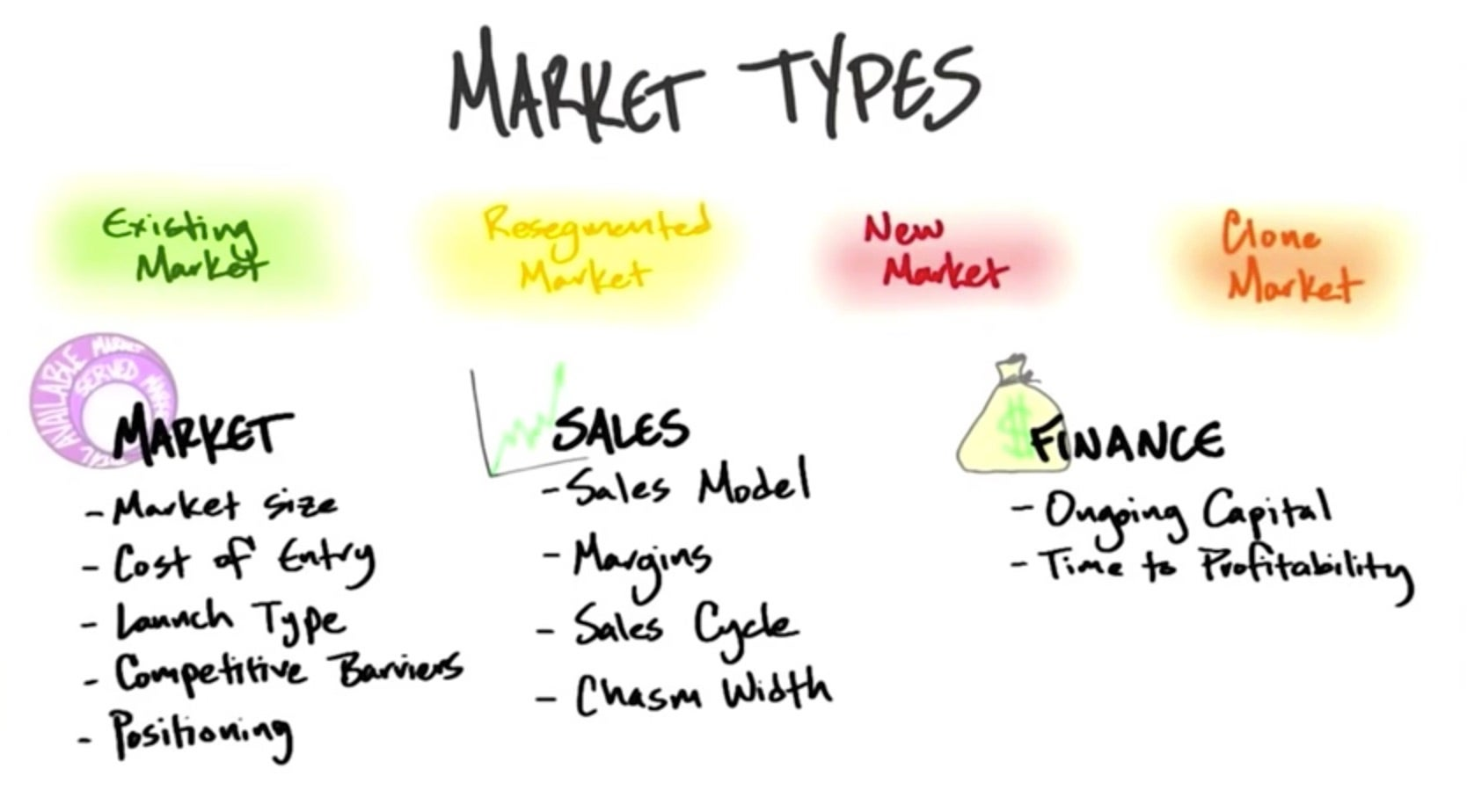 There are Four Types of Startups. 2 Minutes to See Why