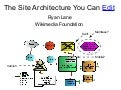 The site architecture you can edit
