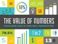 The value of numbers