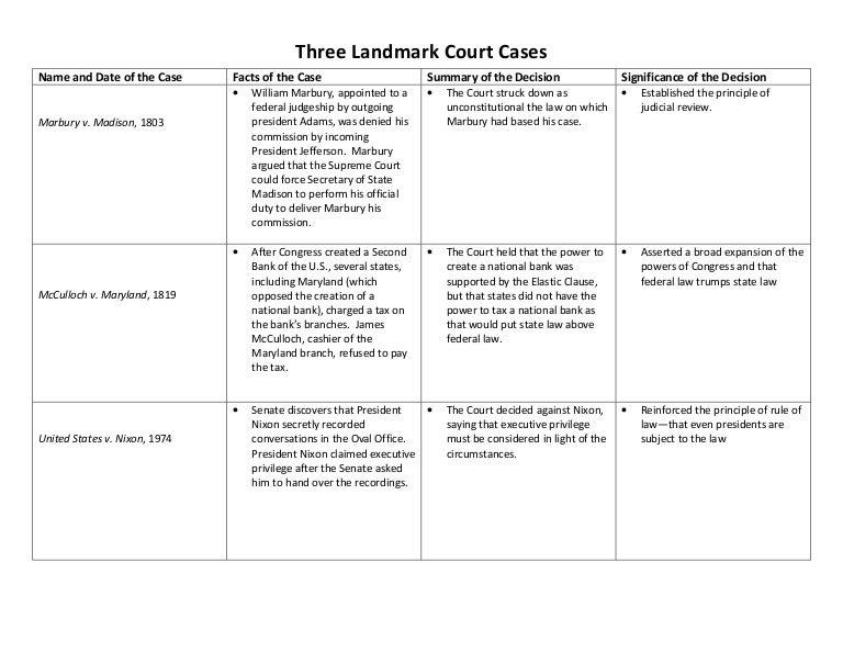 Three landmark court cases answers