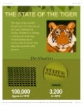 Troubling Tiger Facts from Panthera