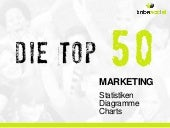 Die Top 50 Online Marketing Statistiken, Diagramme und Charts (Social Media Marketing)