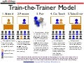 Train the Trainer Model for Scaling Training in your Organization
