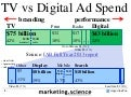 TV vs Digital Ad Spending by Augustine Fou