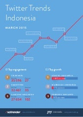 media sosial Indonesia Twitter fanpage march 2015