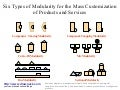 Types of modularity for the mass customization business diagram