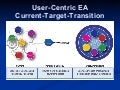 Enterprise Architecture: Current-Target-Transition - Andy Blumenthal