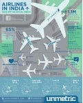 Unmetric Presents Airlines in India on Social Media Infographic