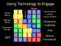 Using Tech To Engage Todays Students
