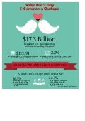 Infographic: Valentine's Day E-Commerce Outlook