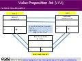 THE VALUE PROPOSITION ACT (VPA): Deeply Understand, Formulate, and Test Your Value Propositions: