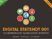 Today's Digital Statshot: Mobile, Social and More