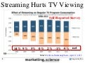 Well Duh Streaming DOES Negatively Impact TV Viewing by Augustine Fou
