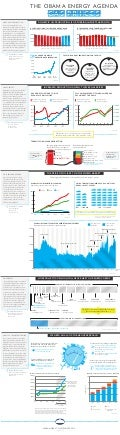 [Infographic] Obama Energy Agenda: Gas Prices